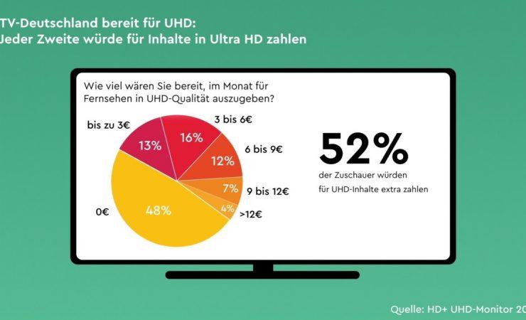 Njemacka-tv-studija:-52%-bi-platilo-uhd-sadrzaj